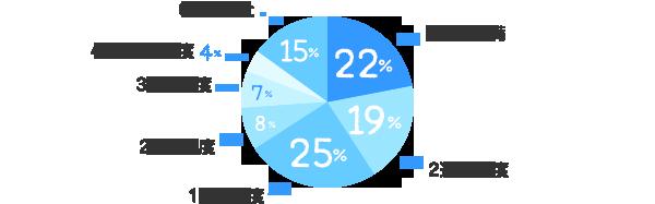 2週間未満:22%、2週間程度:19%、1ヶ月程度:25%、2ヶ月程度:8%、3ヶ月程度:7%、4~6ヶ月程度:4%、6ヶ月以上:15%