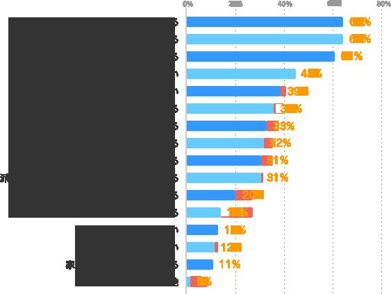 求人情報を多く収集する:64%、自分の希望をはっきりさせる:64%、良い情報があればすぐに応募する:61%、あきらめない:45%、あせらない:39%、希望条件に優先順位をつける:36%、時間的な余裕を持って活動する:33%、複数の派遣会社に登録する:32%、新鮮な情報を手に入れる:31%、派遣会社の担当者にきちんと希望を伝える:31%、金銭的な余裕を持って活動する:20%、ときどき気分転換をする:14%、妥協をしない:13%、雇用形態にこだわらない:12%、家族や友人などに相談する:11%、その他:1%