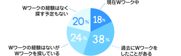 現在Wワーク中:18%、過去にWワークをしたことがある:38%、Wワークの経験はないがWワークを探している:24%、Wワークの経験はなく探す予定もない:20%