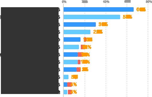副収入が必要だったから:66%、空いている時間を活かしたいから:53%、貯金をしたいから:30%、色々な仕事を経験したいから:25%、気分転換のため:16%、やってみたい仕事があったから:15%、条件に合う仕事が見つかったから:13%、色々な業界を経験したいから:13%、色々な人と出会いたいから:12%、メインといえる仕事がないから:5%、友人・知人に誘われたから:4%、その他:4%