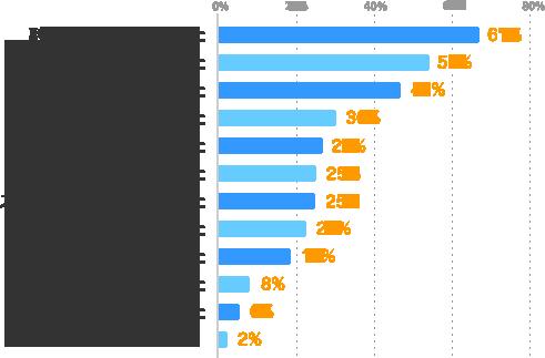副収入が得られてよかった:67%、良い経験になった:54%、体力的に大変だった:46%、気分転換になった:30%、楽しかった:27%、新しい出会いがあった:25%、スケジュール管理が大変だった:25%、やりがい・充実感を得られた:23%、自分の可能性が広がった:19%、メインの仕事にプラスになった:8%、メインの仕事に支障が出た:6%、その他:2%