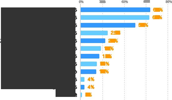 副収入が必要だから:64%、貯金をしたいから:63%、空いている時間を活かしたいから:50%、色々な仕事を経験したいから:25%、スキルアップ・ステップアップをしたいから:23%、色々な業界を経験したいから:19%、条件に合う仕事が見つけたいから:17%、色々な人と出会いたいから:15%、気分転換のため:14%、やってみたい仕事があるから:4%、メインといえる仕事がないから:4%、その他:1%