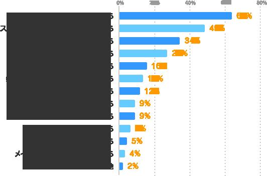 体力的に大変そうだから:63%、スケジュールの調整が大変そうだから:49%、一つの仕事に集中したいから:34%、Wワークをする時間がないから:27%、他のことに時間を使いたいから:16%、条件に合う仕事が見つからないから:14%、メインの仕事が決まっていないから:12%、就業規則で禁止されているから:9%、働いたことがないから:9%、副収入を得る必要がないから:7%、忙しいから:5%、メインの仕事に満足しているから:4%、その他:2%