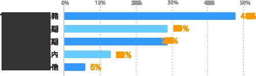 10日間以内の単発:48%、6ヶ月~の長期:29%、3ヶ月以内の短期:26%、3ヶ月~6ヶ月以内:13%、その他:6%
