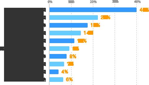 土日の昼間:40%、平日の昼間:22%、平日の夕方以降:18%、曜日に関わらず昼間:14%、平日の夜間:11%、曜日に関わらず夕方以降:9%、土日の夕方以降:8%、曜日に関わらず夜間:7%、土日の夜間:4%、その他:6%