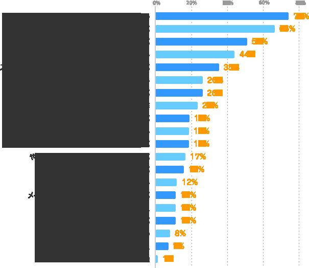 体力的に無理をしない:74%、メインの仕事に支障がない条件を選ぶ:66%、自宅から近い勤務地を選ぶ:51%、スケジュール管理をしっかりする:44%、スケジュール調整が可能なシフト制の仕事を選ぶ:35%、働く目的をはっきりさせる:26%、興味のある仕事を選ぶ:26%、家族の協力・理解:23%、固定の曜日・時間の仕事を選ぶ:19%、働く期間を限定する:19%、気分転換になるお仕事を選ぶ:19%、やりがい・充実感を得られる仕事を選ぶ:17%、簡単な仕事を選ぶ:16%、求人情報をこまめにチェックする:12%、メインの仕事とは全く異なる仕事を選ぶ:11%、複数の派遣会社に登録しておく:11%、経験・スキルを活かせる仕事を選ぶ:11%、就業先に理解してもらう:8%、新着お仕事情報メールを登録しておく:7%、その他:1%