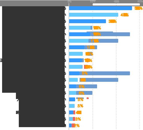 勤務地・曜日・時間などを選べる:53%、パート・アルバイトより給与がいい:41%、仕事内容を選べる:31%、色々な仕事を経験できる:18%、正社員よりも仕事に就きやすい:18%、派遣会社が間に入ってくれる:17%、働く期間を選べる:13%、未経験でもチャンスがある:12%、正社員では入りにくい業界で仕事ができる:11%、サービス残業がない:11%、Wワークができる:9%、プライベートを優先できる:8%、大手・有名企業や官公庁で仕事ができる:6%、空き時間を有効に使える:6%、人間関係に気を使わなくていい:5%、経験やスキルを活かせる:5%、紹介予定派遣で正社員になれる:4%、スキルアップができる:3%、その他:2%