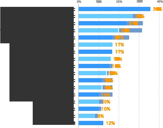 すぐに仕事に就けた:36%、派遣先が良かった:27%、貴重な経験ができた:24%、色々な仕事を経験してステップアップできた:20%、見聞が広がった:17%、良い出会いがあった:17%、新たなスキルを習得できた:17%、休暇を取りやすかった:16%、残業が少なかった:15%、やりたかった仕事を経験できた:14%、友達が増えた:11%、色々な仕事を経験して適性が分かった:11%、派遣会社の担当者が良かった:10%、プライベートが充実した:10%、家事や育児と両立できた:10%、お金を貯められた:8%、その他:12%
