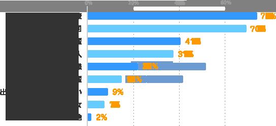 よい同僚:74%、よい上司:70%、尊敬できる先輩:41%、友達になれる人:37%、よいお客様:22%、よい後輩:15%、出会いには期待していない:9%、彼氏・彼女:7%、その他:2%