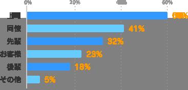 上司:60%、同僚:41%、先輩:32%、お客様:23%、後輩:18%、その他:5%