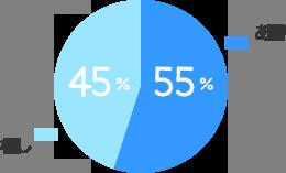 あり:55%、なし:45%