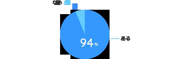 ある:94%、ない:6%