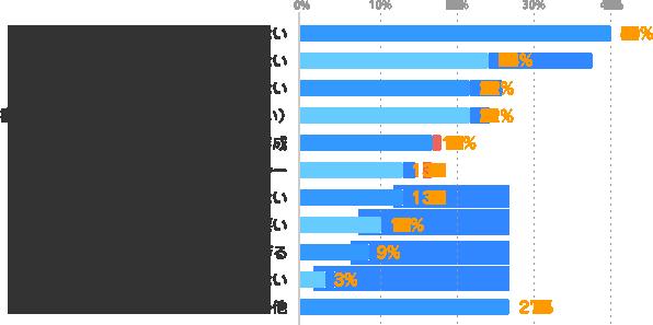 やりたい仕事が見つからない:40%、応募しても連絡が来ない:24%、面談・登録後に仕事の紹介がない:22%、書類選考を通過できない(登録に進めない):22%、履歴書・職務経歴書の作成:17%、家族など周囲からのプレッシャー:13%、仕事の見つけ方が分からない:13%、派遣会社の対応が悪い:10%、求人情報が多すぎる:9%、悩みはない:3%、その他:27%