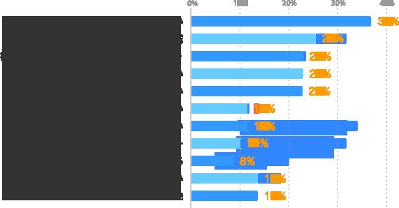 やりたい仕事が見つからない:35%、履歴書・職務経歴書の作成:24%、書類選考を通過できない(登録に進めない):22%、面談・登録後に仕事の紹介がない:22%、応募しても連絡が来ない:22%、派遣会社の対応が悪い:11%、仕事の見つけ方が分からない:11%、家族など周囲からのプレッシャー:10%、求人情報が多すぎる:8%、悩みはない:13%、その他:13%