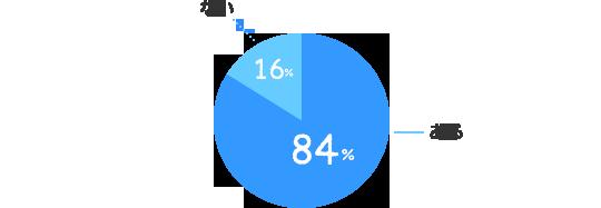 ある:84%、ない:16%