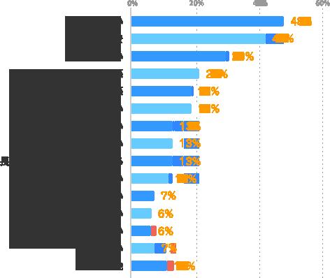 給与が低い:48%、将来への不安:42%、賞与がない:29%、同僚との人間関係:21%、上司との人間関係:19%、スキルアップできない:19%、仕事内容が合わない:13%、勤務時間・日数が合わない:13%、長期勤務できない場合がある:13%、通勤時間が長い:11%、残業が多い:7%、目標を達成できない:6%、重要な仕事を任されない:6%、悩みはない:7%、その他:11%
