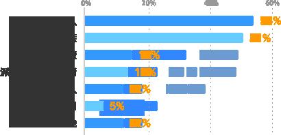 友人:54%、家族:51%、同僚:15%、派遣会社の担当者:13%、知人:12%、上司:5%、その他:12%