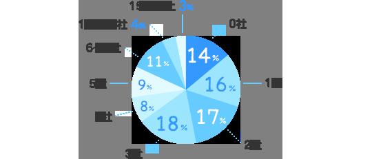 0社:14%、1社:16%、2社:17%、3社:18%、4社:8%、5社:9%、6~9社:11%、10~14社:4%、15社以上:3%