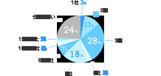 1社:3%、2社:11%、3社:28%、4社:3%、5社:18%、6~9社:7%、10~14社:4%、15社以上:2%、分からない:24%
