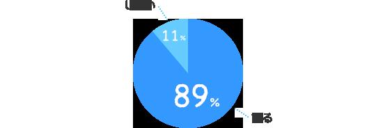 する:89%、しない:11%