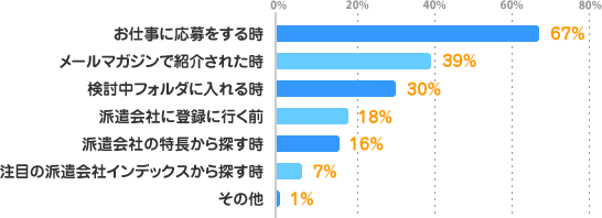 お仕事に応募をする時:67%、メールマガジンで紹介された時:39%、気になる!リストに入れる時:30%、派遣会社に登録に行く前:18%、派遣会社の特長から探す時:16%、注目の派遣会社インデックスから探す時:7%、その他:1%