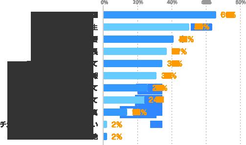 主な対応職種:66%、待遇・福利厚生:50%、会社概要:41%、特長:37%、アクセスと登録について:34%、PR情報:31%、フォローについて:26%、登録について:24%、写真:14%、チェックしている項目・情報はない:2%、その他:2%