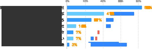 気に入った仕事情報を持っている派遣会社:84%、派遣会社の特長・強みから選ぶ:41%、クチコミで評判の良いところ:27%、プレゼントや登録交通費のでる派遣会社:10%、知人の紹介:7%、まだ分からない:7%、その他:3%
