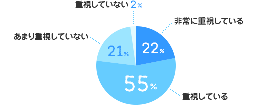 非常に重視している:22%、重視している:55%、あまり重視していない:21%、重視していない:2%