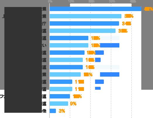 一般企業:45%、上場企業などの大手企業:35%、官公庁:34%、学校関連:32%、芸能・音楽関連:19%、こだわらない:19%、旅行・ホテル関連:17%、病院・医療・福祉関連:16%、マスコミ・広告関連:16%、外資系企業:15%、IT・通信・WEB関連:11%、住宅・不動産関連:11%、ファッション・アパレル関連:10%、金融関連:9%、その他:3%