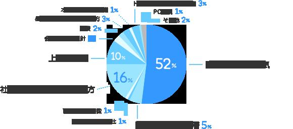 配属部署の雰囲気:52%、配属部署の年齢層:5%、配属部署の男女比:1%、配属部署の人数:1%、社員の派遣に対する考え方:16%、上司の人柄:10%、会社の理念・方針:3%、服装:2%、昼食や休憩時間の過ごし方:3%、オフィス全体の設備:1%、トイレ・ロッカーなどの設備:3%、PC環境:1%、その他:2%