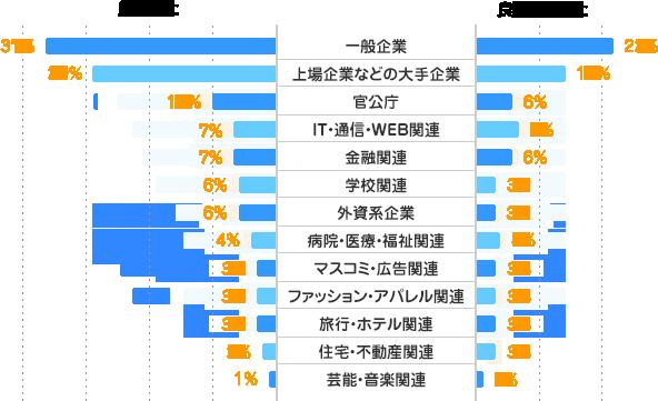 一般企業/良かった:37% 良くなかった:22%、上場企業などの大手企業/良かった:29% 良くなかった:14%、官公庁/良かった:10% 良くなかった:6%、IT・通信・WEB関連/良かった:7% 良くなかった:7%、金融関連/良かった:7% 良くなかった:6%、学校関連/良かった:6% 良くなかった:3%、外資系企業/良かった:6% 良くなかった:3%、病院・医療・福祉関連/良かった:4% 良くなかった:4%、マスコミ・広告関連/良かった:3% 良くなかった:3%、ファッション・アパレル関連/良かった:3% 良くなかった:3%、旅行・ホテル関連/良かった:3% 良くなかった:3%、住宅・不動産関連/良かった:2% 良くなかった:3%、芸能・音楽関連/良かった:1% 良くなかった:1%