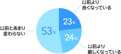 以前より良くなっている:23%、以前より厳しくなっている:24%、以前とあまり変わらない:53%