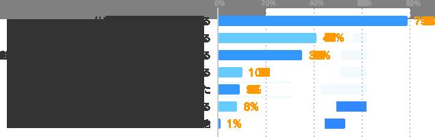 仕事の情報件数が増えている:79%、時給や給与が上がっている:41%、勤務曜日・時間・契約期間などの選択肢が広がっている:35%、求められる資格やスキルがゆるやかになっている:10%、選考に進みやすくなった:9%、待遇・福利厚生などが良くなっている:8%、その他:1%