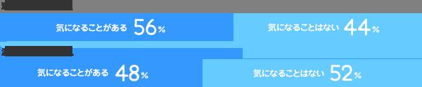 派遣経験ありの人/気になることがある:56% 気になることはない:44%、派遣経験なしの人/気になることがある:48% 気になることはない:52%