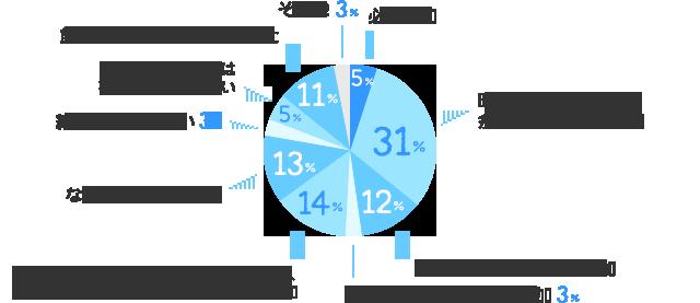必ず参加:5%、時間やお金に余裕のあるときは参加:31%、他の出席者によっては参加:12%、費用が会社負担の時は参加:3%、単なる飲み会は参加せず、歓送迎会や忘年会など重要なもののみ参加:14%、なるべく参加しない:13%、絶対に参加しない:3%、派遣スタッフは不参加・誘われない:5%、飲み会や打ち上げがなかった:11%、その他:3%