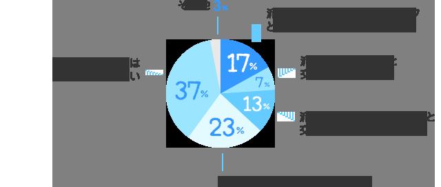 派遣先企業の社員・派遣スタッフともに交流が続いている:17%、派遣先企業の社員と交流が続いている:7%、派遣先企業の派遣スタッフと交流が続いている:13%、過去に交流があったが、今はない:23%、派遣期間終了後は交流がない:37%、その他:3%