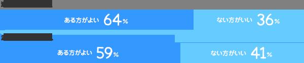 派遣経験ありの人/ある方がよい:64% ない方がいい:36%、派遣経験なしの人/ある方がよい:59% ない方がいい:41%