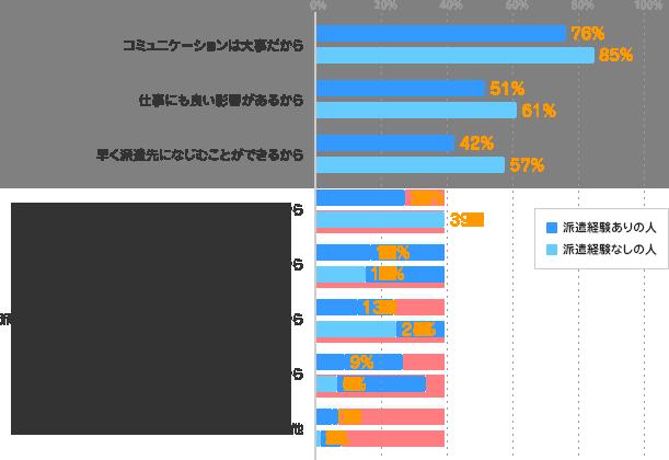 コミュニケーションは大事だから/派遣経験ありの人:76% 派遣経験なしの人:85%、仕事にも良い影響があるから/派遣経験ありの人:51% 派遣経験なしの人:61%、早く派遣先になじむことができるから/派遣経験ありの人:42% 派遣経験なしの人:57%、全くつきあいがないのは寂しいから/派遣経験ありの人:27% 派遣経験なしの人:39%、プライベートが充実するから/派遣経験ありの人:17% 派遣経験なしの人:15%、派遣スタッフも、業務以外でも平等に扱ってほしいから/派遣経験ありの人:13% 派遣経験なしの人:24%、どこの会社でもあるものだから/派遣経験ありの人:9% 派遣経験なしの人:6%、その他/派遣経験ありの人:5% 派遣経験なしの人:2%
