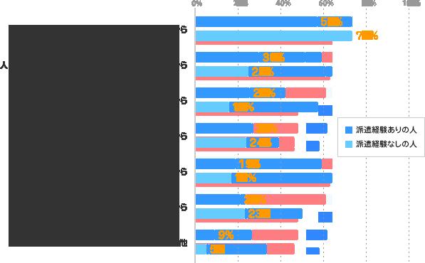 仕事とプライベートをきちんと分けたいから/派遣経験ありの人:57% 派遣経験なしの人:73%、人づきあいをしなくてよいのが派遣のメリットだから/派遣経験ありの人:30% 派遣経験なしの人:25%、人づきあいはプライベートで足りているから/派遣経験ありの人:26% 派遣経験なしの人:16%、いずれ派遣期間が終了するから/派遣経験ありの人:27% 派遣経験なしの人:24%、時間やお金がもったいないから/派遣経験ありの人:19% 派遣経験なしの人:17%、業務に関係のないことだから/派遣経験ありの人:21% 派遣経験なしの人:23%、その他/派遣経験ありの人:9% 派遣経験なしの人:5%