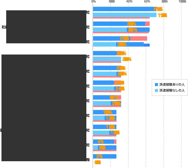 飲み会や社内行事の参加・不参加が自由な会社/派遣経験ありの人:67% 派遣経験なしの人:72%、社員・派遣スタッフの区別なく、社内行事に参加できる会社/派遣経験ありの人:37% 派遣経験なしの人:38%、契約期間終了後も交流できる友人・知人が増える会社/派遣経験ありの人:29% 派遣経験なしの人:26%、ランチタイムや休憩時間に他の人との交流がある会社/派遣経験ありの人:25% 派遣経験なしの人:32%、ランチタイムや休憩時間を一人で過ごせる会社/派遣経験ありの人:25% 派遣経験なしの人:27%、仕事以外での人づきあいをしなくてよい会社/派遣経験ありの人:23% 派遣経験なしの人:24%、飲み会や社内行事があまり開催されない会社/派遣経験ありの人:17% 派遣経験なしの人:20%、休日を一緒に過ごす友人・知人が増える会社/派遣経験ありの人:10% 派遣経験なしの人:13%、派遣スタッフは、飲み会や社内行事に参加しなくてよい会社/派遣経験ありの人:13% 派遣経験なしの人:18%、飲み会や社内行事がよく開催される会社/派遣経験ありの人:4% 派遣経験なしの人:6%、その他/派遣経験ありの人:2% 派遣経験なしの人:0%