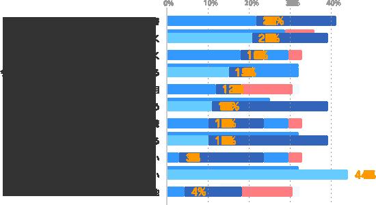 読書:22%、今のスキルを向上できる仕事に就く:21%、新しいスキルが身につく仕事に就く:18%、今の仕事の中で、新しいことにチャレンジする:15%、WEB、TV、ラジオ、e-learningなどを利用:12%、スクールに通う:11%、通信講座の受講:10%、派遣会社の研修に参加する:10%、関心がない:3%、やりたいけれど行動出来ていない:44%、その他:4%
