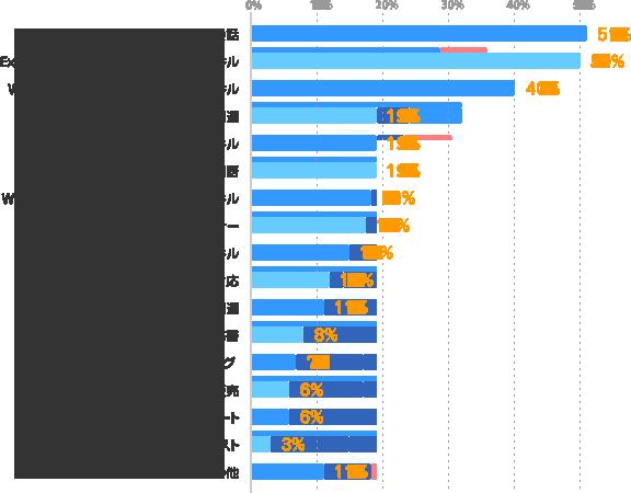 英語・英会話:51%、Excel・Accessなどのデータ集計・加工スキル:50%、Word・PowerPointなどの資料作成スキル:40%、医療・福祉・介護関連:19%、経理系のスキル:19%、英語以外の外国語:19%、WEBデザイン・コンテンツ制作系のスキル:18%、ビジネスマナー:17%、接客マナー系のスキル:15%、電話対応:12%、金融関連:11%、秘書:8%、IT系プログラミング:7%、販売:6%、IT系サポート:6%、IT系テスト:3%、その他:11%