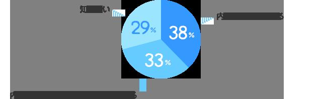 内容まで知っている:38%、内容は知らないが、聞いたことはある:33%、知らない:29%