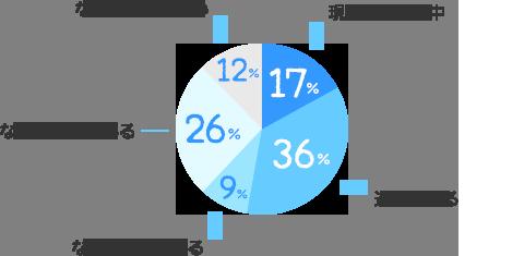現在Wワーク中:17%、過去にある:36%、ないが探している:9%、ないが興味はある:26%、ないし興味がない:12%
