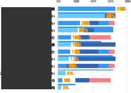 副収入が必要:66%、空いている時間・時期を活かしたい:54%、貯金をしたい:25%、色々な仕事を経験したい:22%、やってみたい仕事があった:15%、気分転換:15%、条件に合う仕事が見つかった:14%、色々な業界を経験したい:12%、色々な人と出会いたい:10%、スキルアップ・ステップアップをしたい:8%、友人・知人に誘われたから:5%、その他:3%