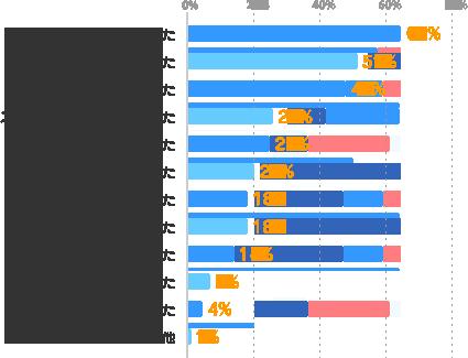 副収入が得られてよかった:64%、良い経験になった:51%、体力的に大変だった:48%、スケジュール管理が大変だった:26%、気分転換になった:25%、新しい出会いがあった:20%、楽しかった:18%、やりがい・充実感を得られた:18%、自分の可能性が広がった:14%、メインの仕事にプラスになった:7%、メインの仕事に支障が出た:4%、その他:1%
