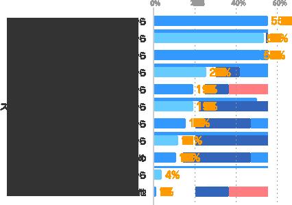 貯金をしたいから55%、副収入が必要だから:53%、空いている時間・時期を活かしたいから:51%、色々な仕事を経験したいから:25%、条件に合う仕事を見つけたいから:19%、スキルアップ・ステップアップをしたいから:19%、色々な業界を経験したいから:16%、色々な人と出会いたいから:12%、気分転換のため:11%、やってみたい仕事があるから:4%、その他:1%