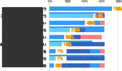 体力的に大変そう:73%、スケジュールの調整が大変そう:51%、一つの仕事に集中したい:41%、時間がないから:23%、メインの仕事が決まっていない:17%、条件に合う仕事が見つからない:14%、就業規則で禁止されている:7%、副収入を得る必要がないから:7%、その他:5%
