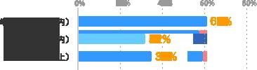 単発(10日間以内):61%、短期(3ヶ月以内):32%、長期(3ヶ月以上):34%