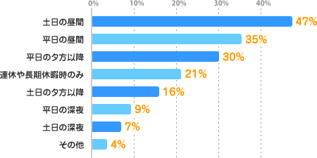 土日の昼間:47%、平日の昼間:35%、平日の夕方以降:30%、連休や長期休暇時のみ:21%、土日の夕方以降:16%、平日の深夜:9%、土日の深夜:7%、その他:4%